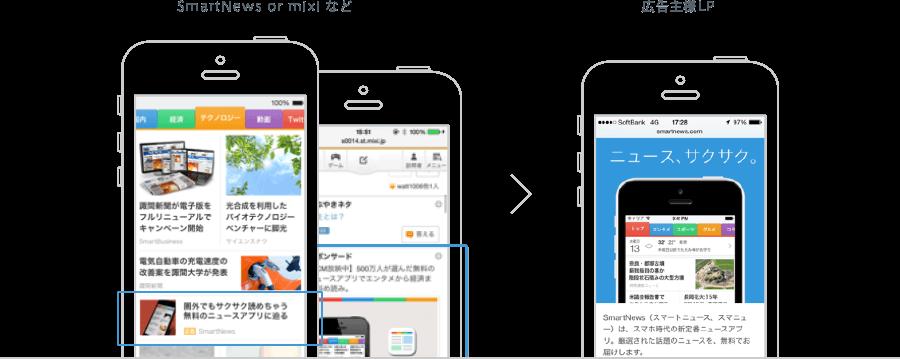 SmartNews Standard Ads(運用型のインフィード広告)