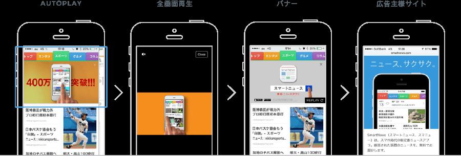 SmartNews Premium Video/Display Ads(純広告)