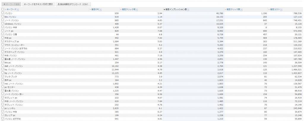 キーワードアドバイスツール【Yahoo!検索広告】