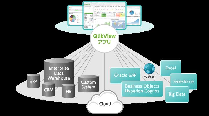 Qlickビジネスデータ対応